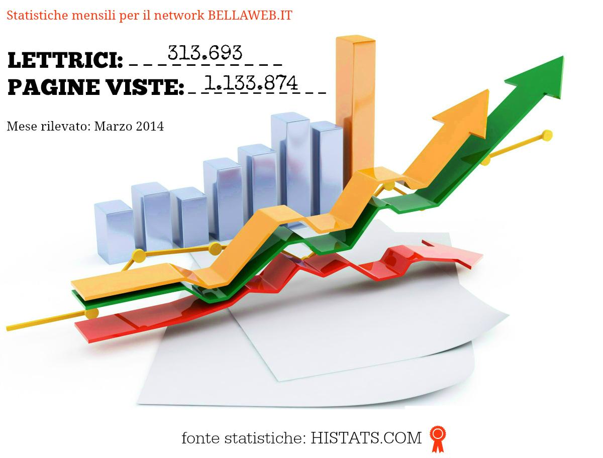 Statistiche Traffico Bellaweb.it / Marzo 2014